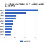 2016ふるさと納税北海道ランキング